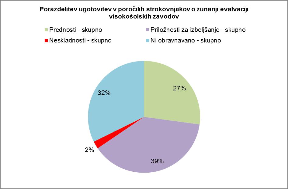 Porazdelitev ugotovitev v poročilih strokovnjakov o zunanji evalvaciji visokošolskih zavodov