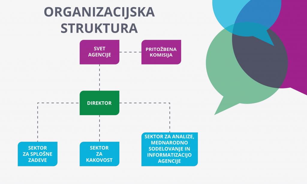 Organi agencije so svet agencije, direktor in pritožbena komisija. Agencijo sestavljata tri notranje organizacijske enote, in sicer: sektor za kakovost, sektor za analize, mednarodno sodelovanje in informatizacijo agencije ter sektor za splošne zadeve.